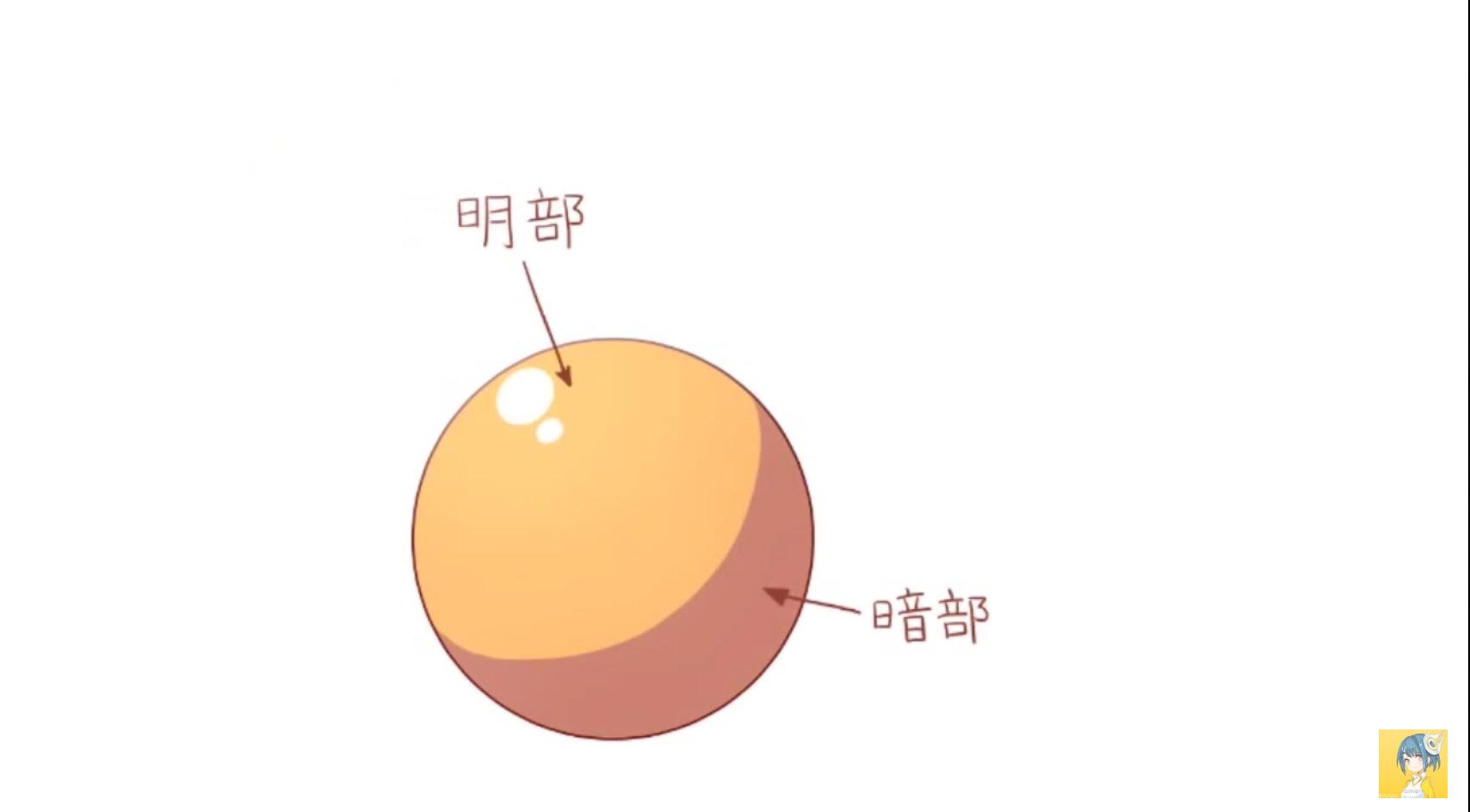 光源の位置を意識した陰影のつけ方講座by_60枚_|マンガ・イラストの描き方講座:お絵描きのPalmie(パルミー)_-_YouTube 2