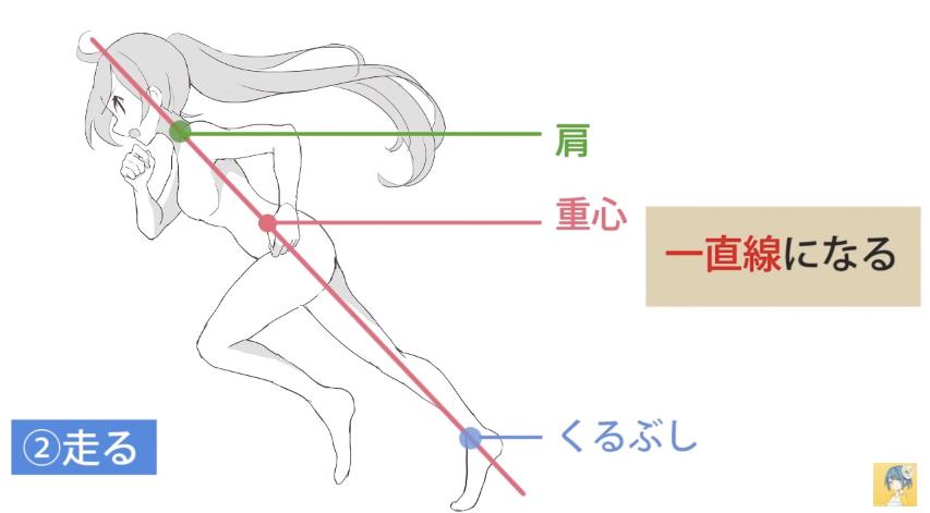 動きのあるポーズをマスターする!キャラクター講座|マンガ・イラストの描き方講座:お絵描きのPalmie(パルミー)_-_YouTube 14